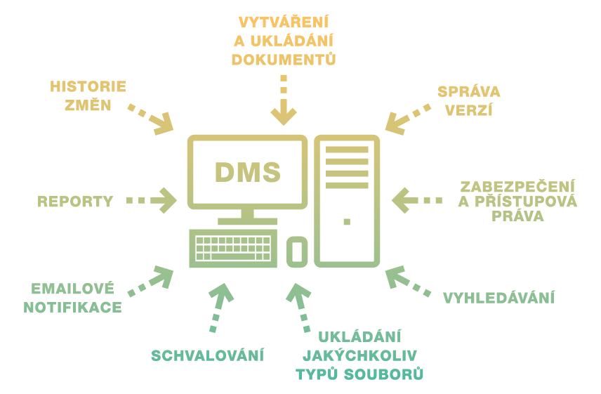 DMS digitalizace dokumentů